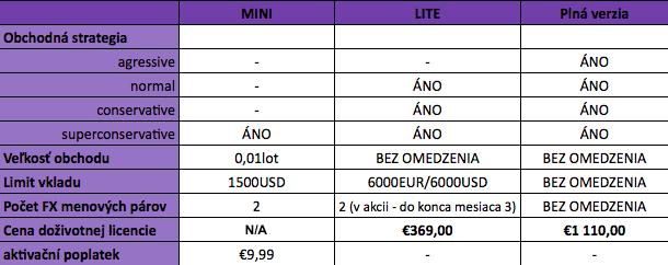 AOS-Bratislava-Premium-verzia-MINI-AOS-Zdarma-Top-Forex-robot