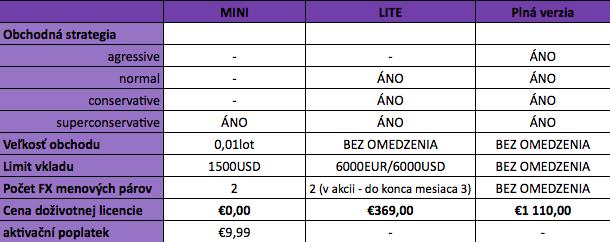 AOS Bratislava Premium verzia MINI - AOS Zdarma - Top Forex robot