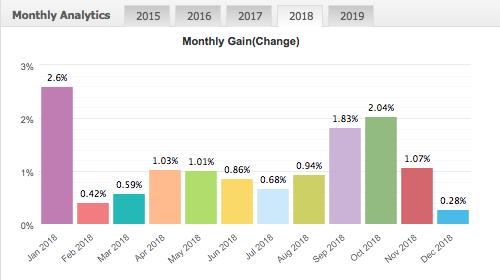 aos bratislava premium vysledky 2018 - Expert advisor - conservative portfolio - smart EA trading 2019