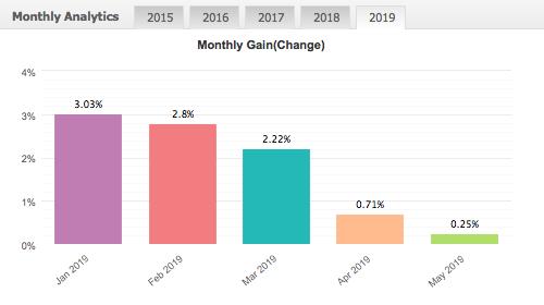 aos bratislava premium 4.0 vysledky 2019 - Expert advisor - conservative portfolio - smart EA trading 2019-2020_www.aosbratislava.sk