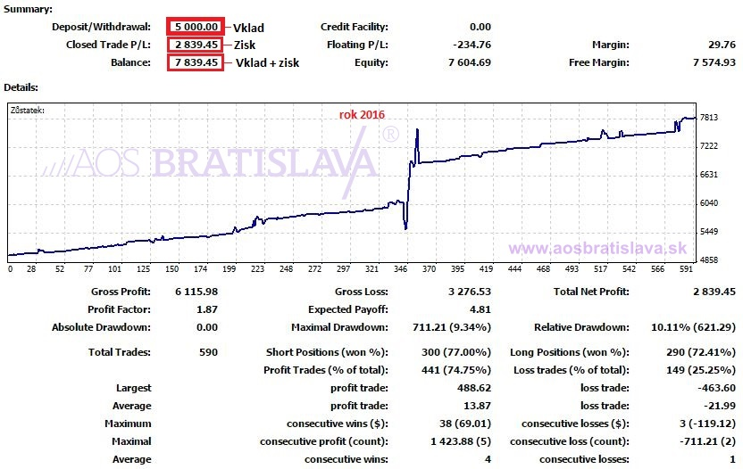 forex fondy vs-aos-bratislava-premium-forex-trading